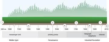 design interactive infographics in adobe edge animate u2014 sitepoint