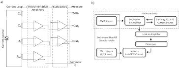 biosensors free full text the scanning tmr microscope for