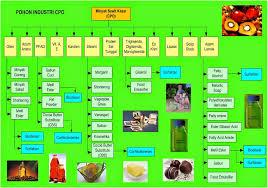 Minyak Cpo belajar tentang crude palm cpo srimaya investment
