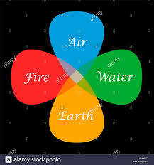 the four elements air water and earth in their