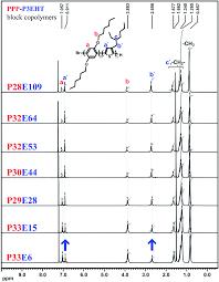100 pdf block copolymers ii patent us20110206905 method for