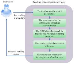 sensors free full text developing a reading concentration