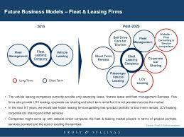 europe car leasing companies frost sullivan analysis of india fleet and leasing market 2015