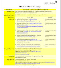 smart objectives template smart goals walking through