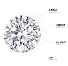 diamond clarity chart and color the 4cs color cut clarity u0026 carat damasci