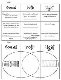 teaching the kid middle wave worksheet co op physics