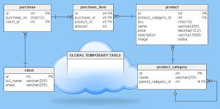Change Table Name Oracle Highlights Of The Oracle Database Global Temporary Table