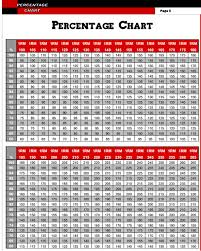 Bench Press Program Chart Nebraska Bench Press Workout Chart Eoua Blog