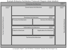architecture enterprise architecture sample best home design