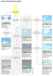 cloud identification guide international cloud atlas