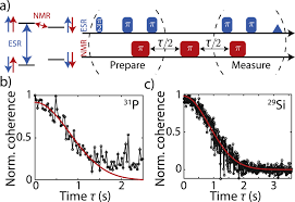 29si nuclear spins as a resource for donor spin qubits in silicon