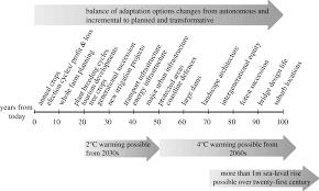 rethinking adaptation for a 4 c world philosophical transactions