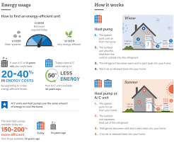 ac vs heat pump the cooling battle washington energy services