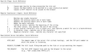 regexp quote character class htaccess hide php extension set directory index eliminate