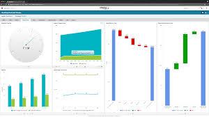 financial dashboard software and data visualization software