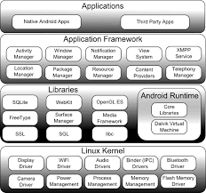 what is android os android os architecture android tutorials c4learn