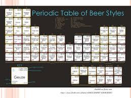 Beer Periodic Table The Science Behind Beer