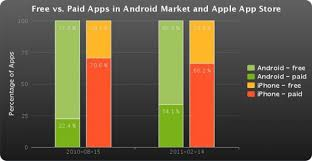apple apps on android android market vs apple itunes app store android authority