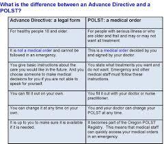 advance directives u2014 polst oregon