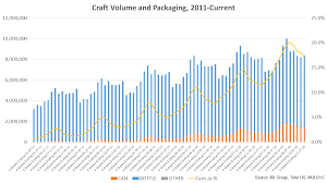 Trends Cans And Bottles Craft Beer Packaging Trends Brewers Association