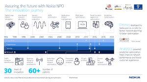 network planning and optimization nokia networks