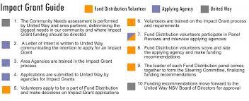 community impact grants united way of northern shenandoah valley