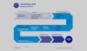bureau international des expositions bie on all other countries wishing to host expo 2025