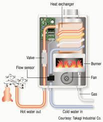 anthony plumbing heating u0026 cooling plumbing repair blog kansas