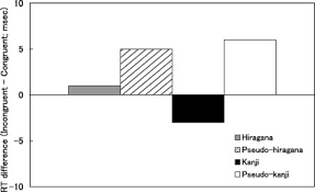 dissociating congruence effects in letters versus shapes kanji