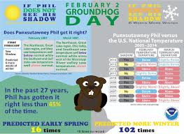 local groundhog day weather forecast studer community institute
