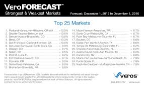 here are the 25 strongest and weakest housing markets for 2016