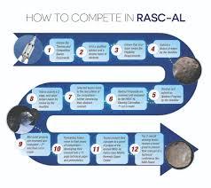 competition basics rascal