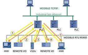 profibus and modbus a comparison automation com