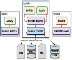 android application lifecycle android project structure and activity cycle