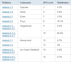 android api versions updates android distribution chart gingerbread dominant