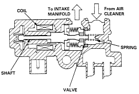 repair guides electronic engine controls idle air control