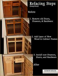 The Kitchen Cabinet Refacing Process Richmond Refacing Richmond Va