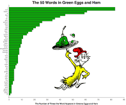the statistical dominance of dr seuss