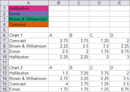 vba conditional formatting of charts by series name peltier tech