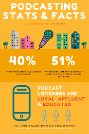 2017 podcast stats u0026 facts new research from august 2017