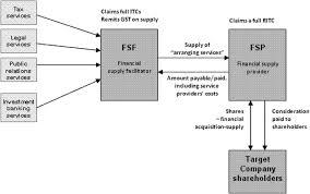 case studies on the real world challenges of vat reform