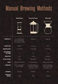 Manual Brewing Methods Aeropress French press et Chemex