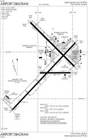 Ewr Airport Map Fort Wayne International Airport Wikiwand