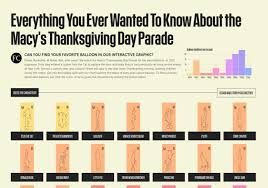 oldest thanksgiving day parade everything you ever wanted to know about the macy u0027s thanksgiving