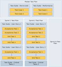 Excel Test Plan Template Test Early And Often