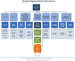 help desk organizational structure organisation structure quad services cleaning company