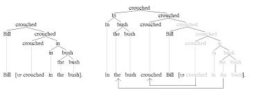 subject u2013verb inversion in english wikipedia