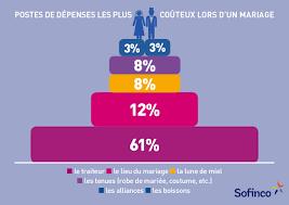 budget moyen mariage le budget moyen d un mariage en 2014