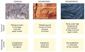 types of rocks rocks maggie s science connection