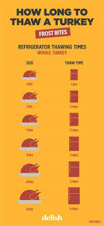 23 helpful charts to make thanksgiving dinner less stressful
